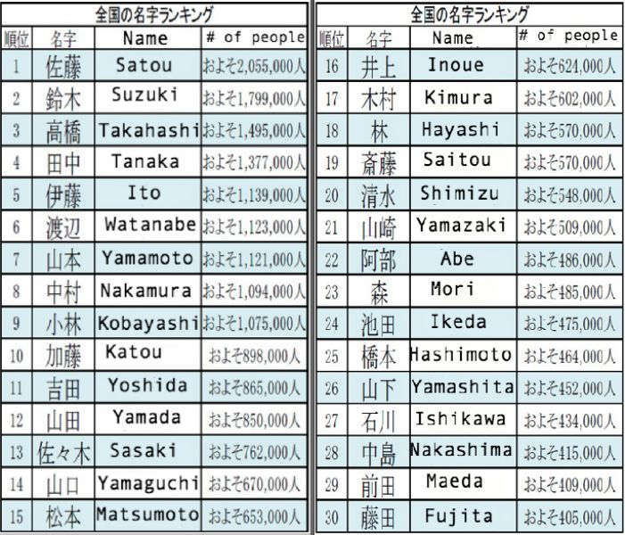 Finding the origin and prevalence of Japanese surnames ...