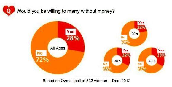 Do women marry for money